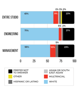 Race and Ethnicity Graph