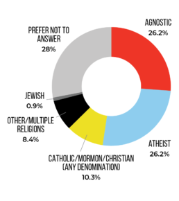 Religiono chart